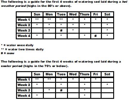 Watering grass schedule for Garden maintenance schedule